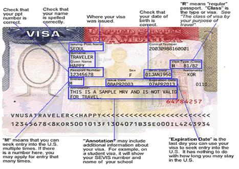 US Visas Overview
